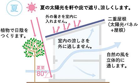 夏の太陽光を軒や庇で遮り、涼しくします